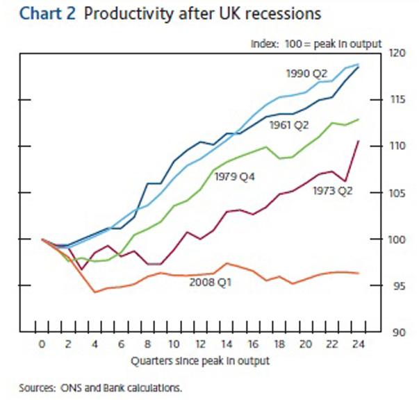 30_bank_productivity