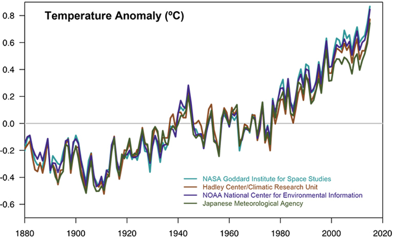 Climate change in ten graphs – Channel 4 News