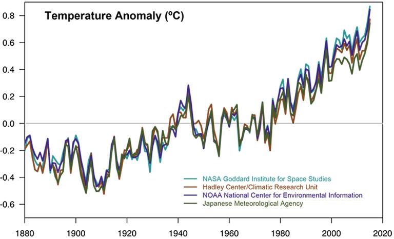 nasa global temperatures - photo #30