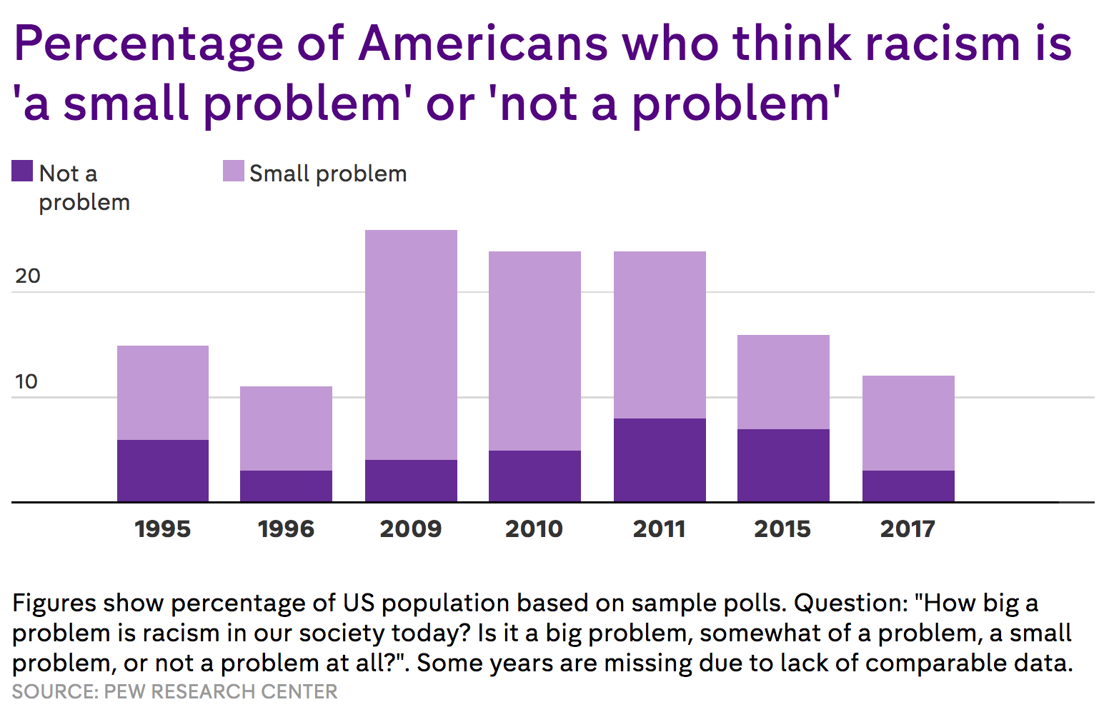 the decline of racism in america Read the latest articles and commentary on racism at us news.