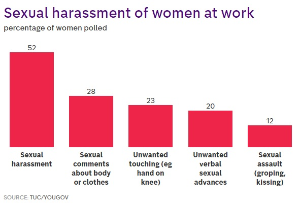 Sexual harassment workplace statistics uk