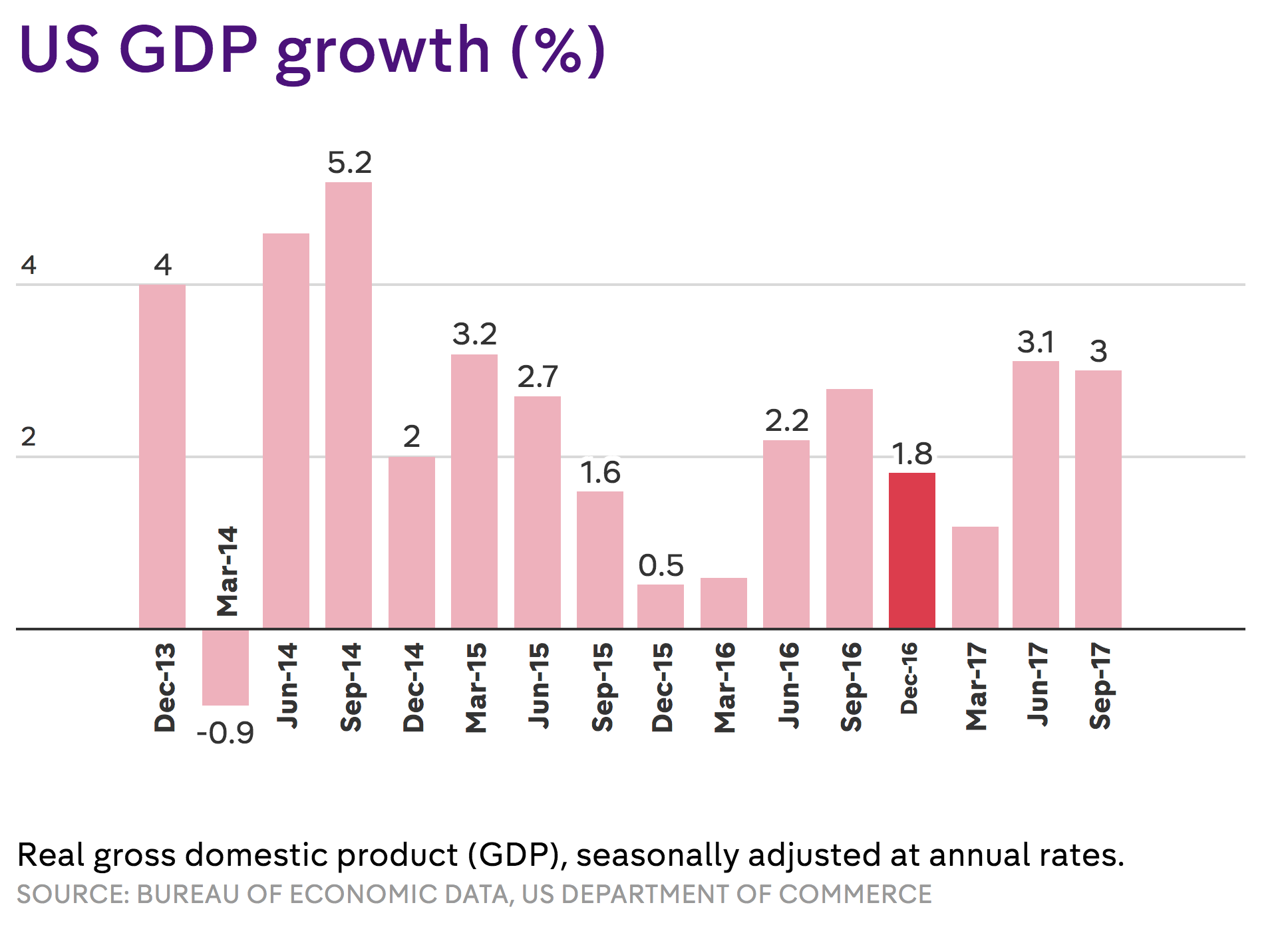 the gdp and the gnp The gross domestic product (gdp) in romania was worth 21180 billion us dollars in 2017 the gdp value of romania represents 034 percent of the world economy gdp in romania averaged 9667 usd billion from 1987 until 2017, reaching an all time high of 21361 usd billion in 2008 and a record low of 2512 usd billion in 1992.