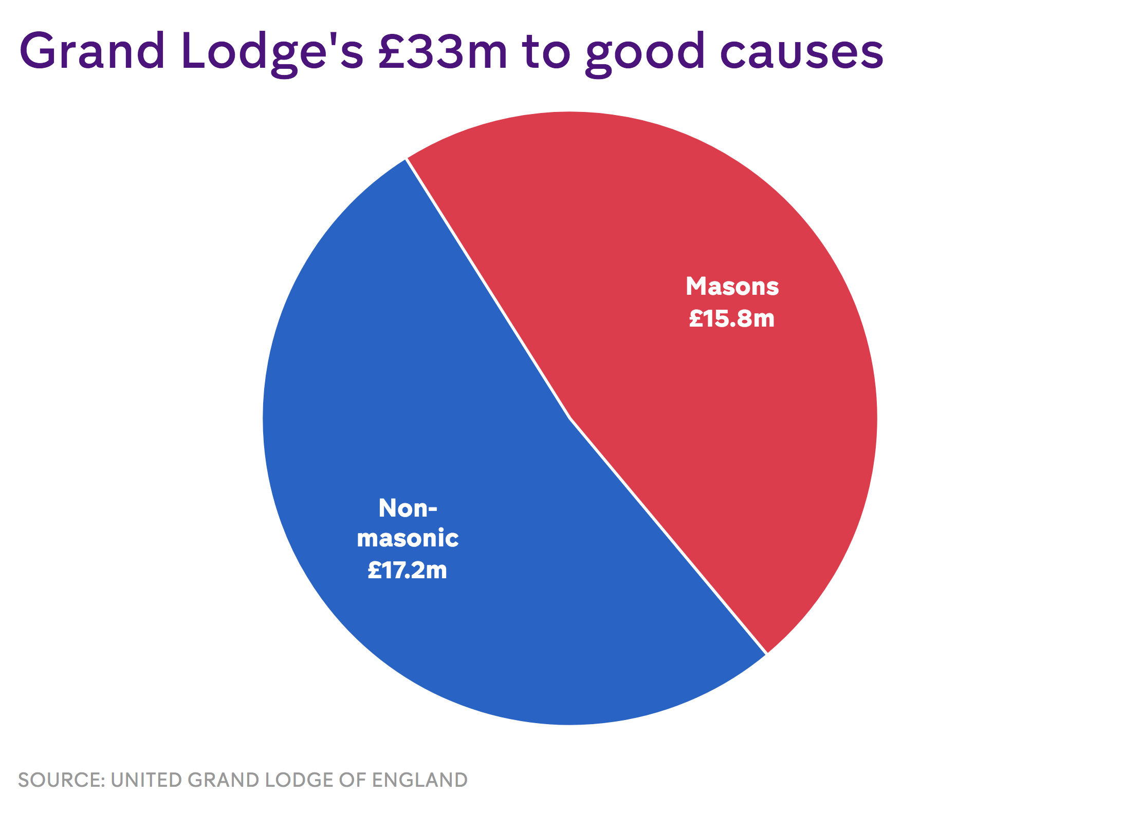 Do the Freemasons' claims stack up? – Channel 4 News
