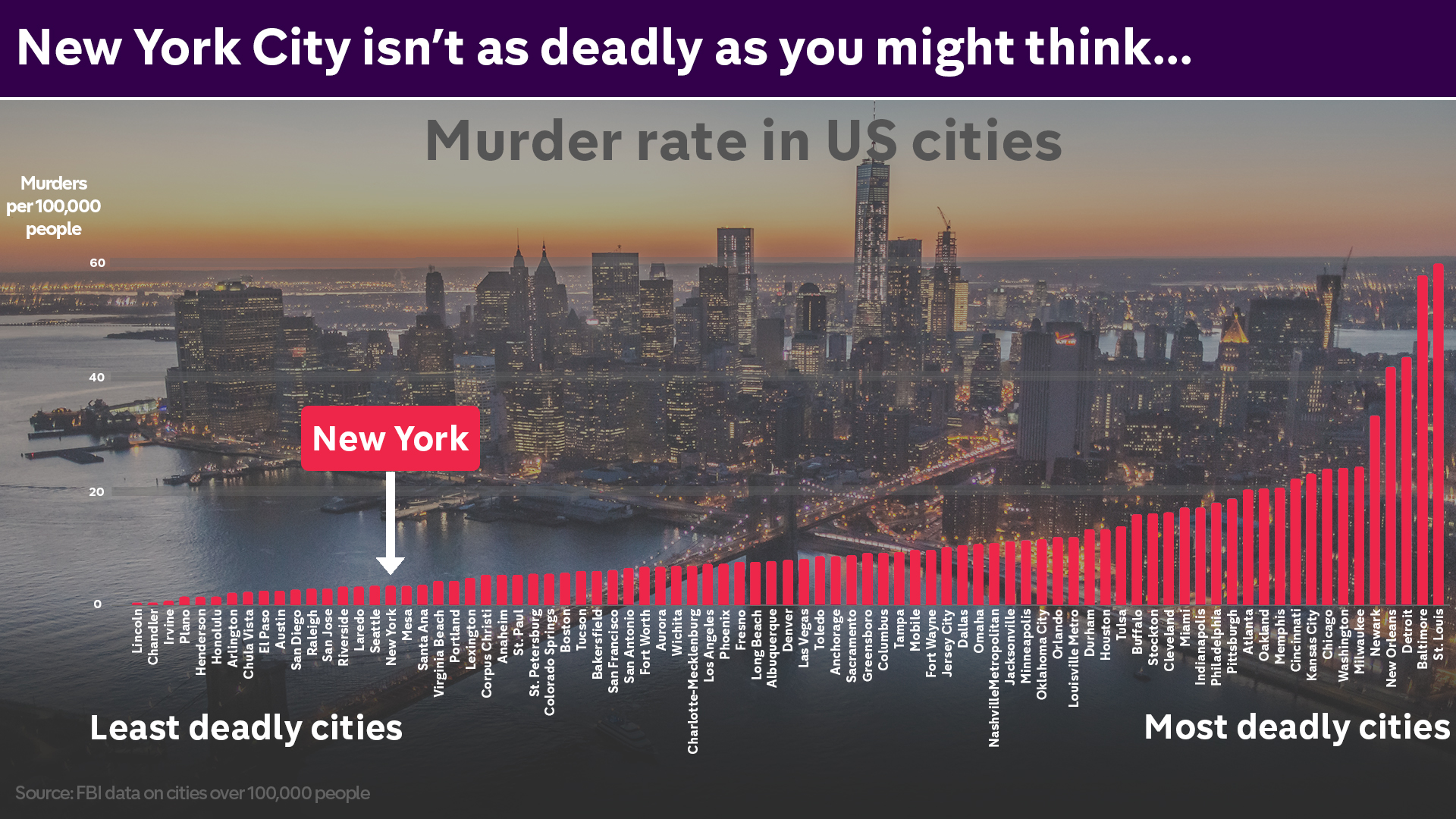 FactCheck: Is London really deadlier than New York