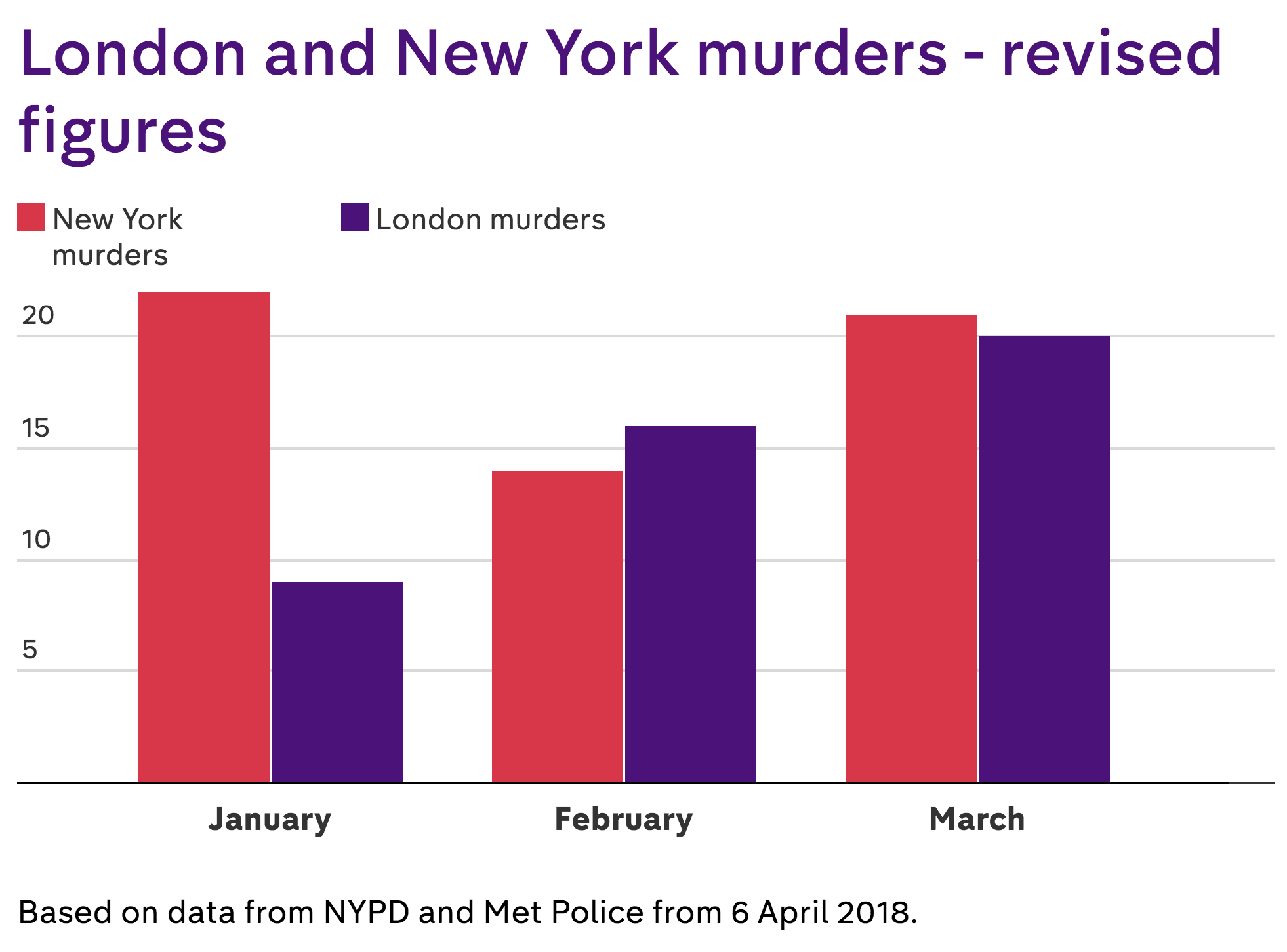 factcheck is london really deadlier than new york channel 4 news
